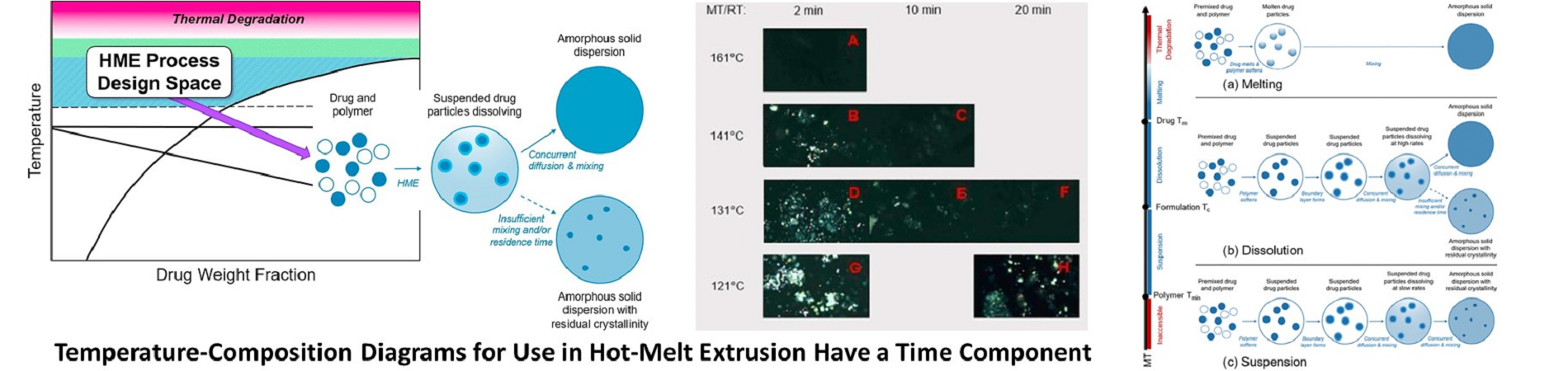 Temperature-composition diagrams for use in hot-melt extrusion have a time component